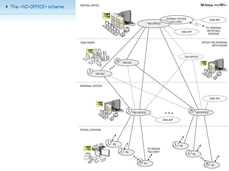 12 The «ND-OFFICE» scheme