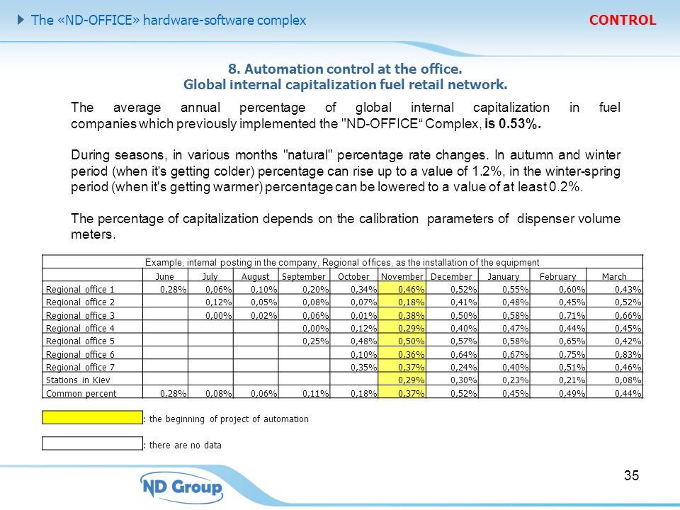 8. Automation control at the office. Global internal capitalization fuel retail network.