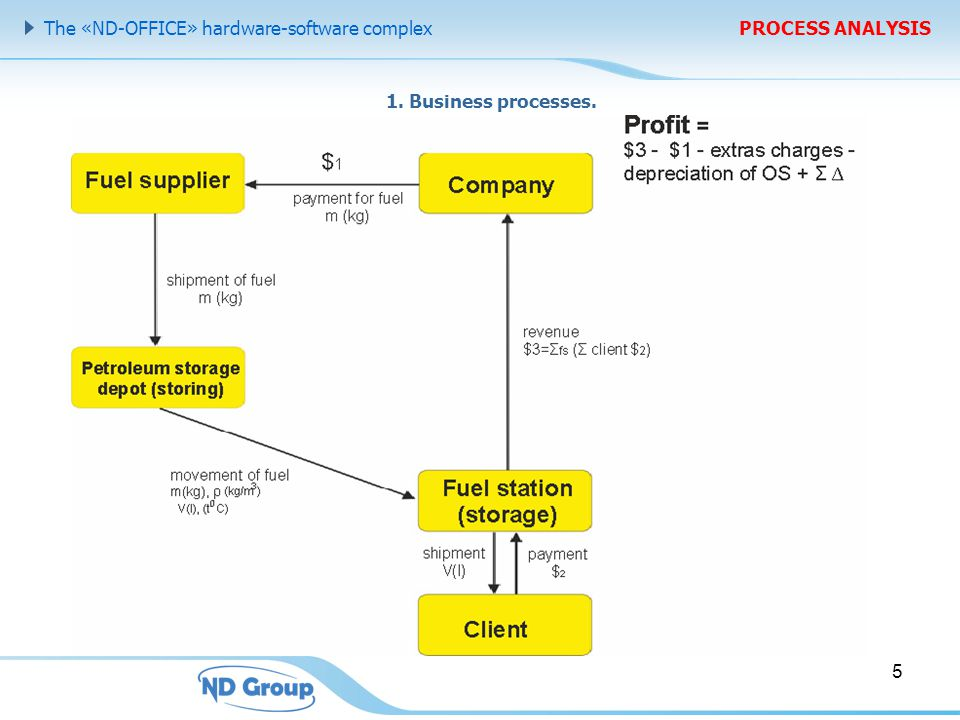 The «ND-OFFICE» hardware-software complex PROCESS ANALYSIS 1. Business processes. 5