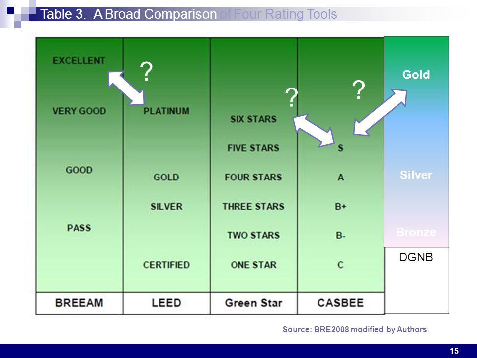 15 Table 3. A Broad Comparison of Four Rating Tools Source: BRE2008 modified by Authors Gold Silver Bronze DGNB ? ? ?