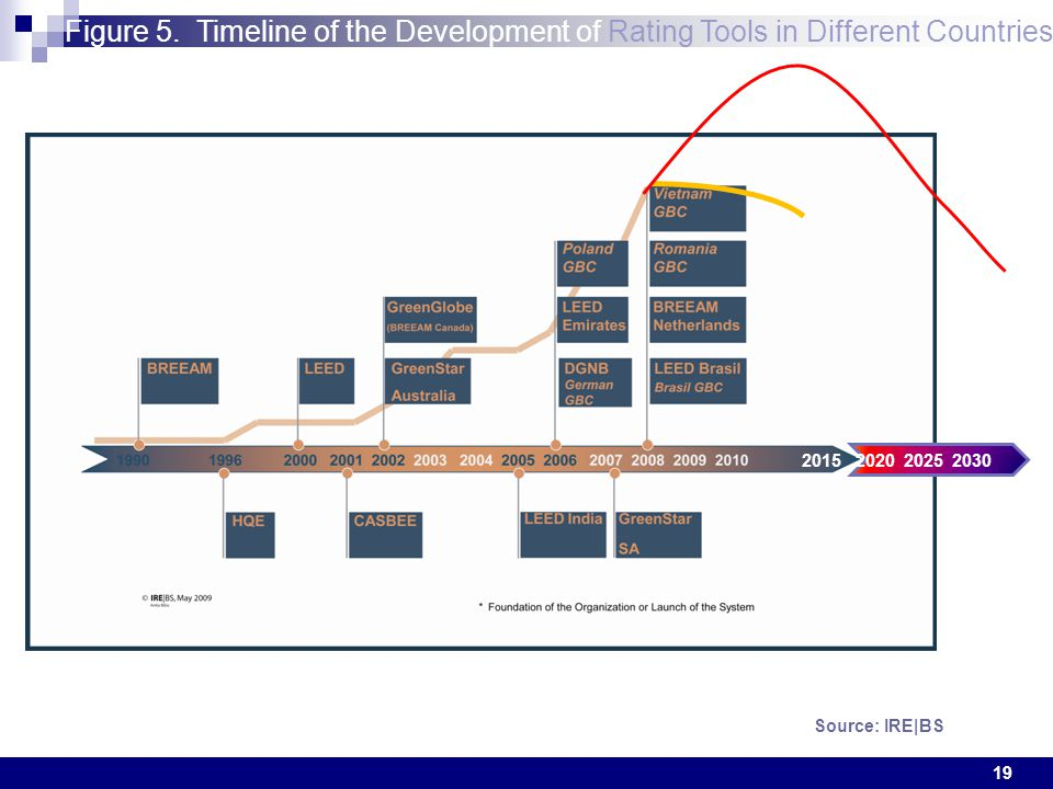 19 Figure 5. Timeline of the Development of Rating Tools in Different Countries Source: IRE|BS 2015 2020 2025 2030