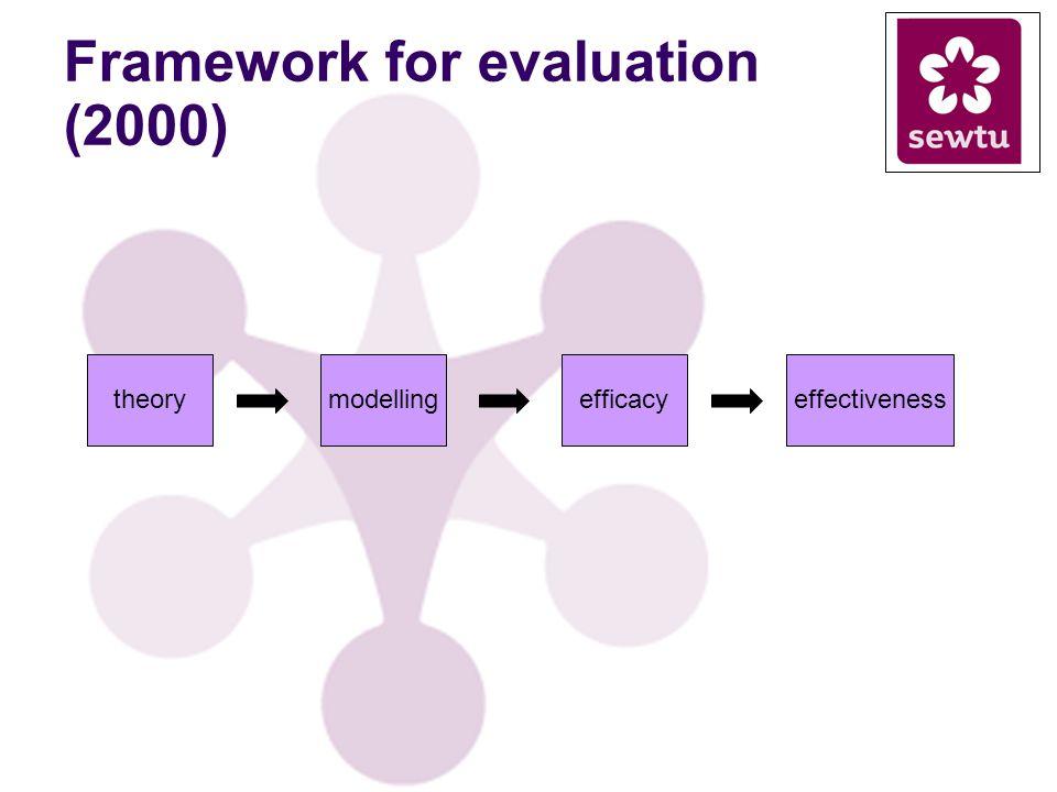 Framework for evaluation (2000) theorymodellingefficacyeffectiveness