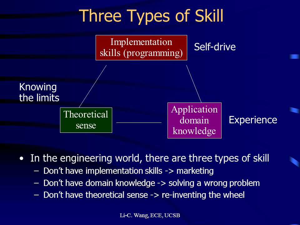 Three Types of Skill In the engineering world, there are three types of skill –Dont have implementation skills -> marketing –Dont have domain knowledge -> solving a wrong problem –Dont have theoretical sense -> re-inventing the wheel Implementation skills (programming) Theoretical sense Application domain knowledge Experience Self-drive Knowing the limits
