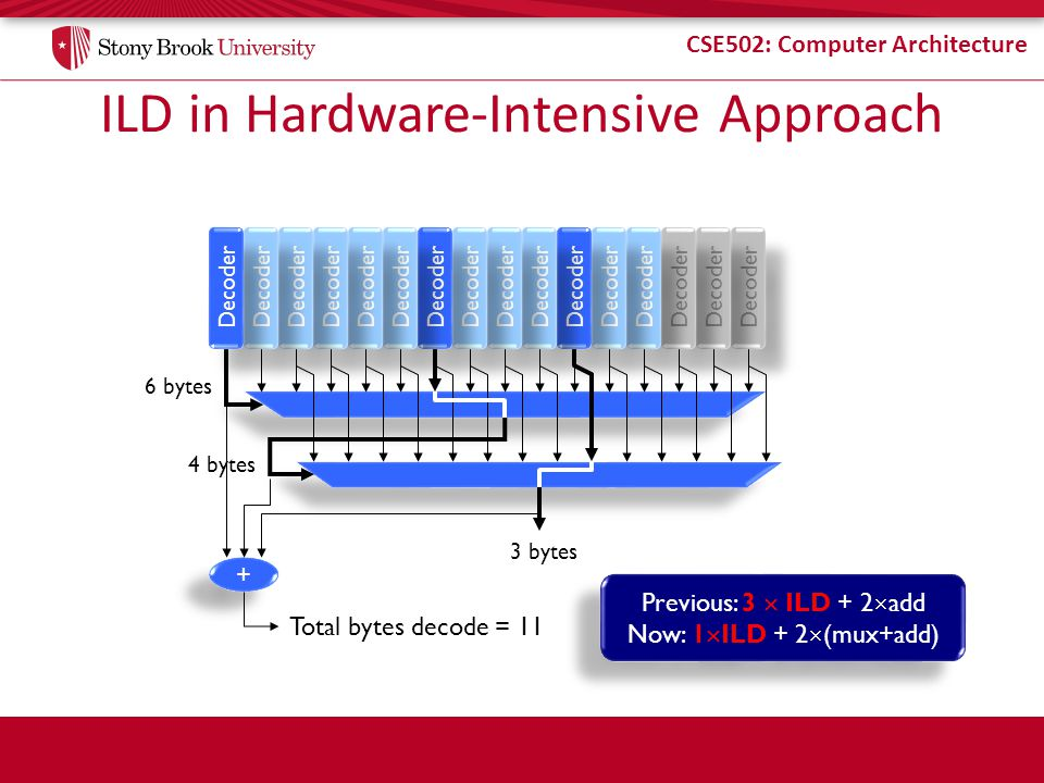 CSE502: Computer Architecture ILD in Hardware-Intensive Approach 6 bytes 4 bytes 3 bytes + + Total bytes decode = 11 Previous: 3 ILD + 2 add Now: 1 ILD + 2 (mux+add) Previous: 3 ILD + 2 add Now: 1 ILD + 2 (mux+add) Decoder