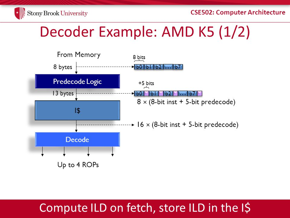 CSE502: Computer Architecture Decoder Example: AMD K5 (1/2) Predecode Logic From Memory b0 b1 b2 … … b7 8 bytes I$ b0 b1 b2 … … b7 8 bits +5 bits 13 bytes Decode 16 (8-bit inst + 5-bit predecode) 8 (8-bit inst + 5-bit predecode) Up to 4 ROPs Compute ILD on fetch, store ILD in the I$