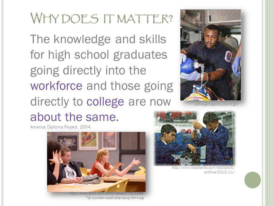 W HY DOES IT MATTER ? The knowledge and skills for high school graduates going directly into the workforce and those going directly to college are now