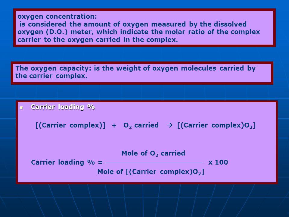Carrier loading % Carrier loading % [(Carrier complex)] + O 2 carried [(Carrier complex)O 2 ] Mole of O 2 carried Carrier loading % = x 100 Mole of [(