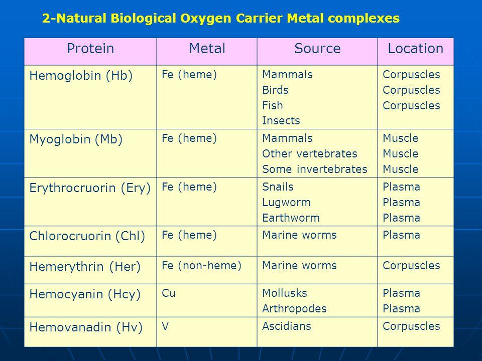 2-Natural Biological Oxygen Carrier Metal complexes LocationSourceMetalProtein Corpuscles Mammals Birds Fish Insects Fe (heme) Hemoglobin (Hb) Muscle