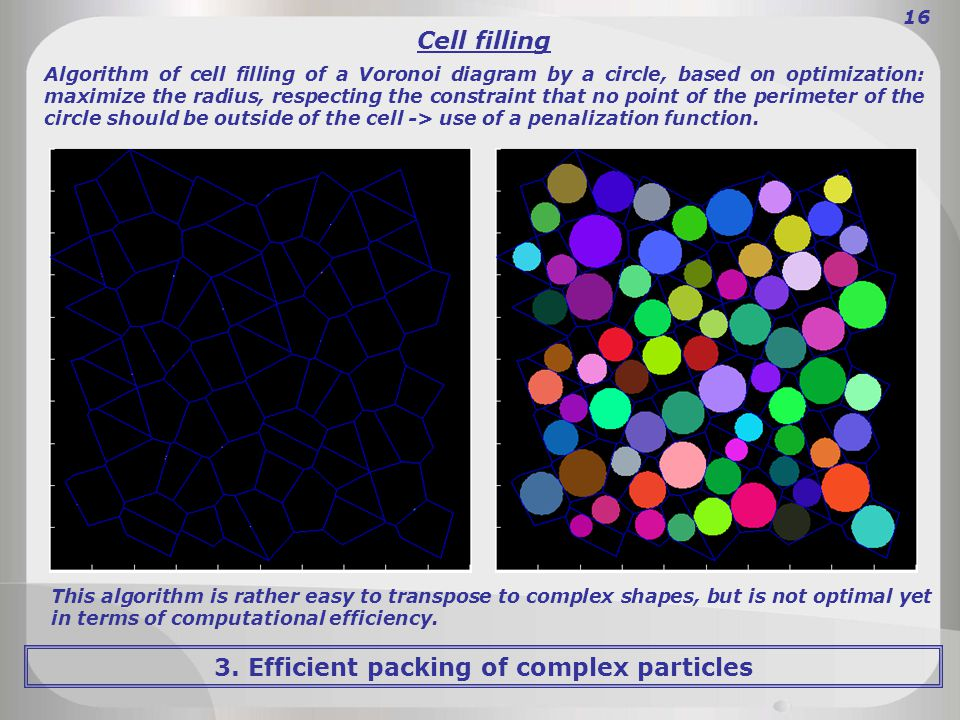 3. Efficient packing of complex particles 16 Cell filling Algorithm of cell filling of a Voronoi diagram by a circle, based on optimization: maximize