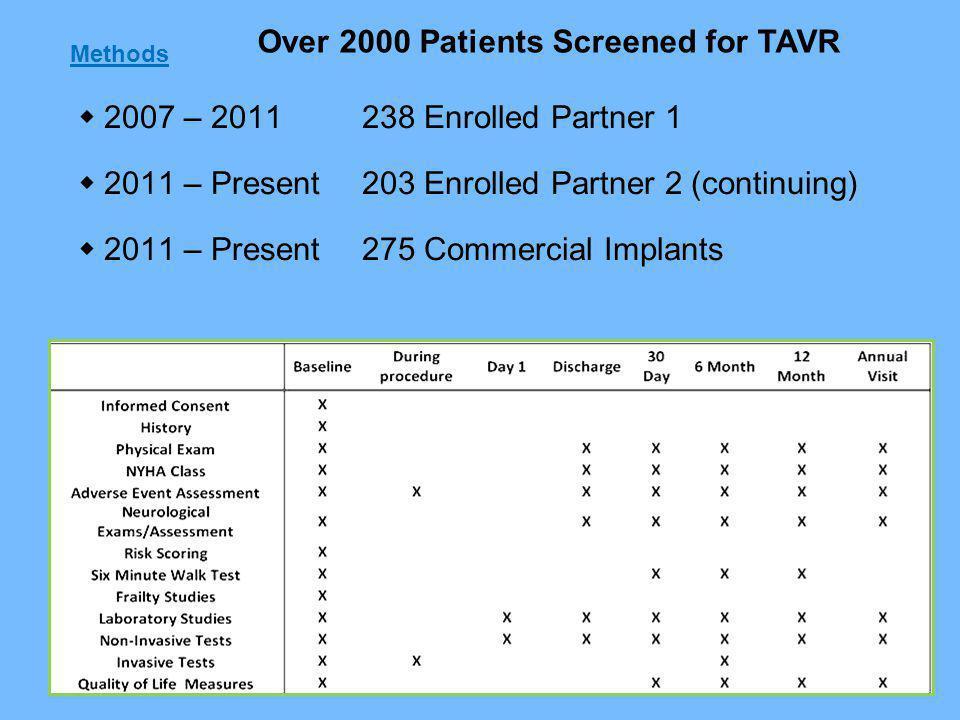 Methods 2007 – 2011238 Enrolled Partner 1 2011 – Present203 Enrolled Partner 2 (continuing) 2011 – Present275 Commercial Implants Over 2000 Patients Screened for TAVR