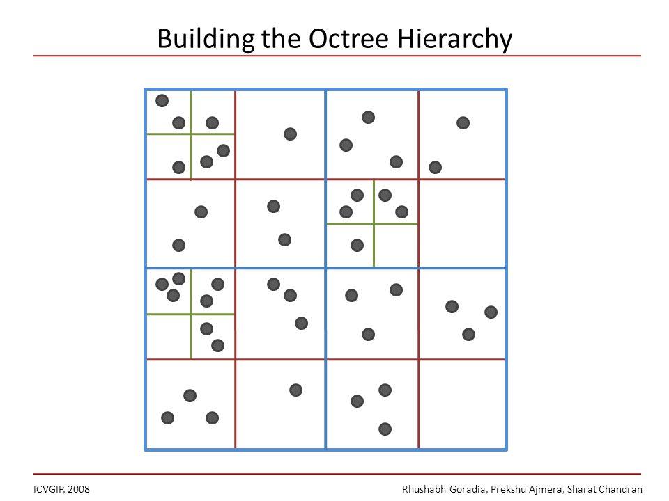 ICVGIP, 2008Rhushabh Goradia, Prekshu Ajmera, Sharat Chandran Building the Octree Hierarchy