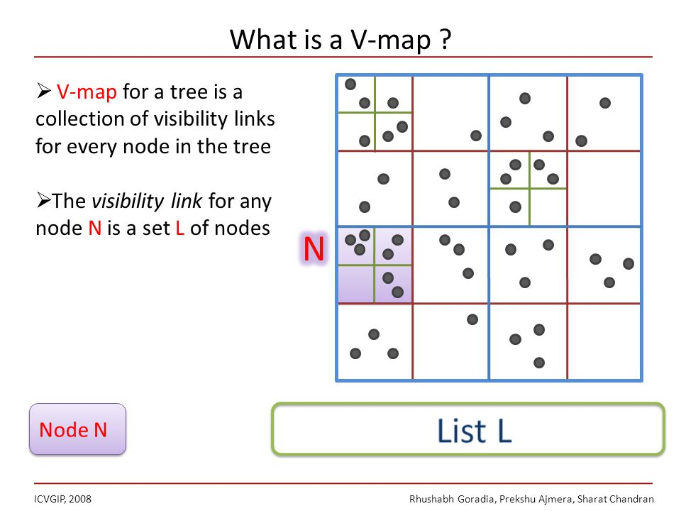 What is a V-map .