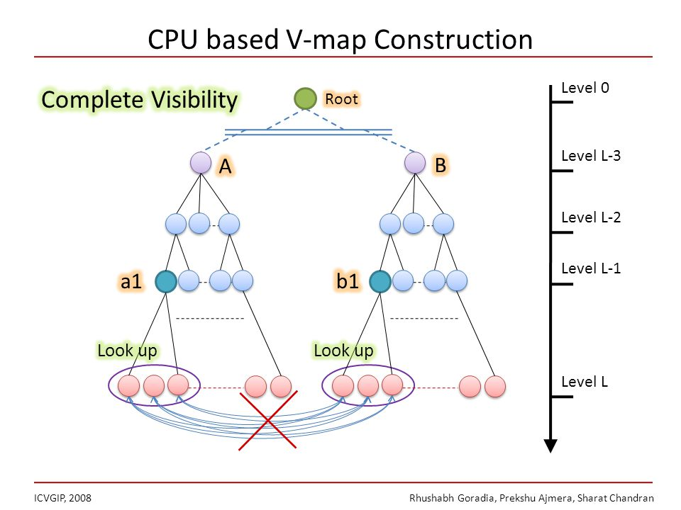 CPU based V-map Construction ICVGIP, 2008Rhushabh Goradia, Prekshu Ajmera, Sharat Chandran Level L-2 Level L-1 Level L Level L-3 Level 0