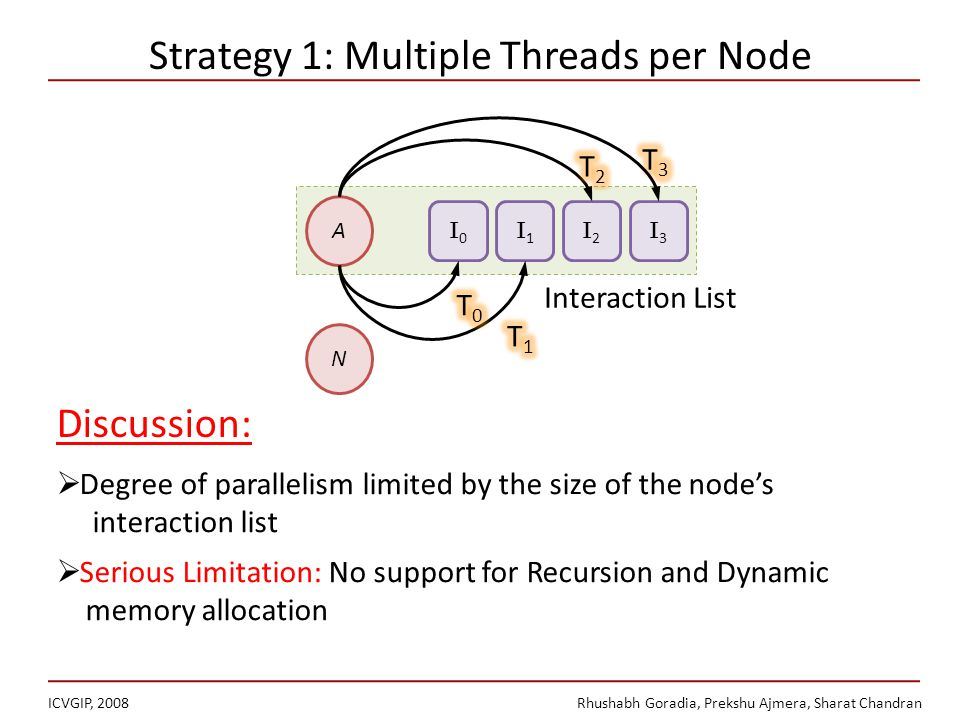 Strategy 1: Multiple Threads per Node ICVGIP, 2008Rhushabh Goradia, Prekshu Ajmera, Sharat Chandran A N I0I0 I1I1 I2I2 I3I3 Interaction List Degree of parallelism limited by the size of the nodes interaction list Serious Limitation: No support for Recursion and Dynamic memory allocation Discussion:
