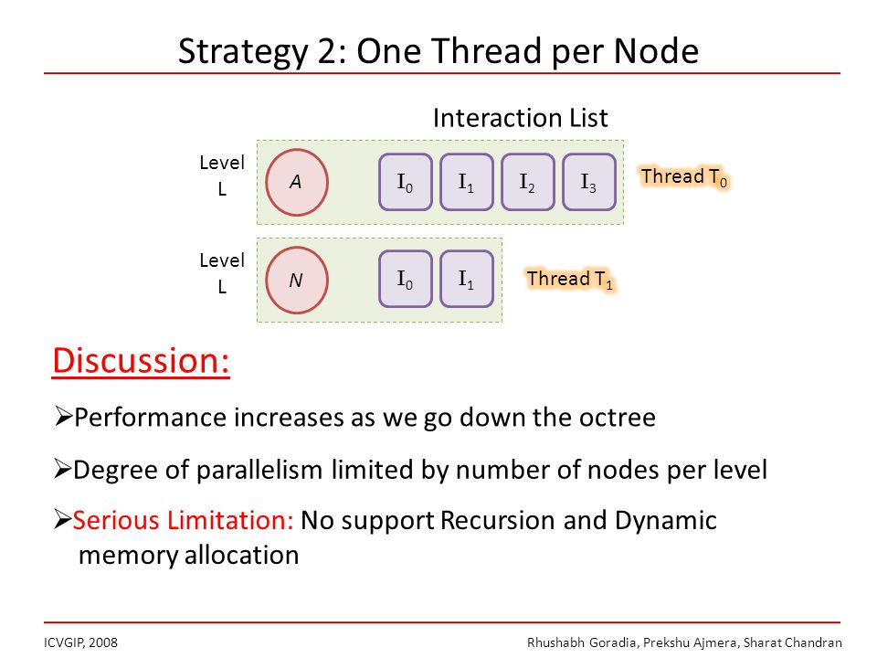 Strategy 2: One Thread per Node ICVGIP, 2008Rhushabh Goradia, Prekshu Ajmera, Sharat Chandran Degree of parallelism limited by number of nodes per level Serious Limitation: No support Recursion and Dynamic memory allocation Discussion: A I0I0 I1I1 I2I2 I3I3 N I0I0 I1I1 Level L Level L Interaction List Performance increases as we go down the octree