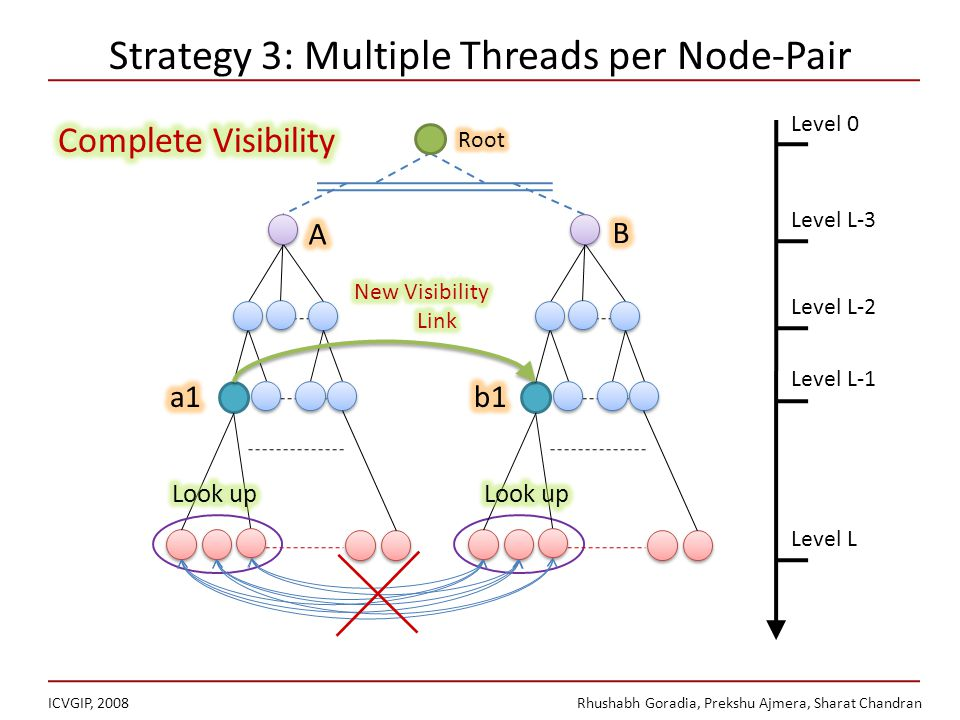 Strategy 3: Multiple Threads per Node-Pair ICVGIP, 2008Rhushabh Goradia, Prekshu Ajmera, Sharat Chandran Level L-2 Level L-1 Level L Level L-3 Level 0