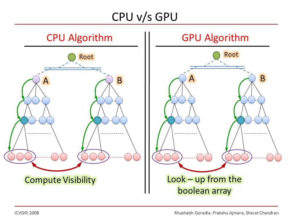 CPU v/s GPU ICVGIP, 2008Rhushabh Goradia, Prekshu Ajmera, Sharat Chandran CPU AlgorithmGPU Algorithm