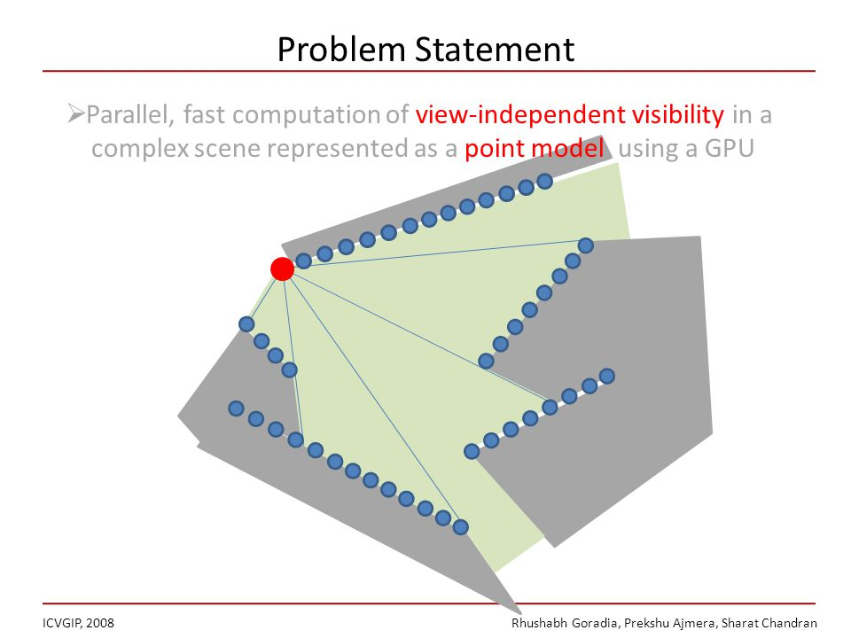Problem Statement ICVGIP, 2008Rhushabh Goradia, Prekshu Ajmera, Sharat Chandran Parallel, fast computation of view-independent visibility in a complex scene represented as a point model, using a GPU
