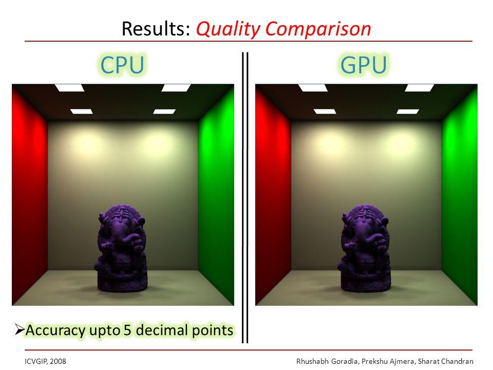 Results: Quality Comparison ICVGIP, 2008Rhushabh Goradia, Prekshu Ajmera, Sharat Chandran