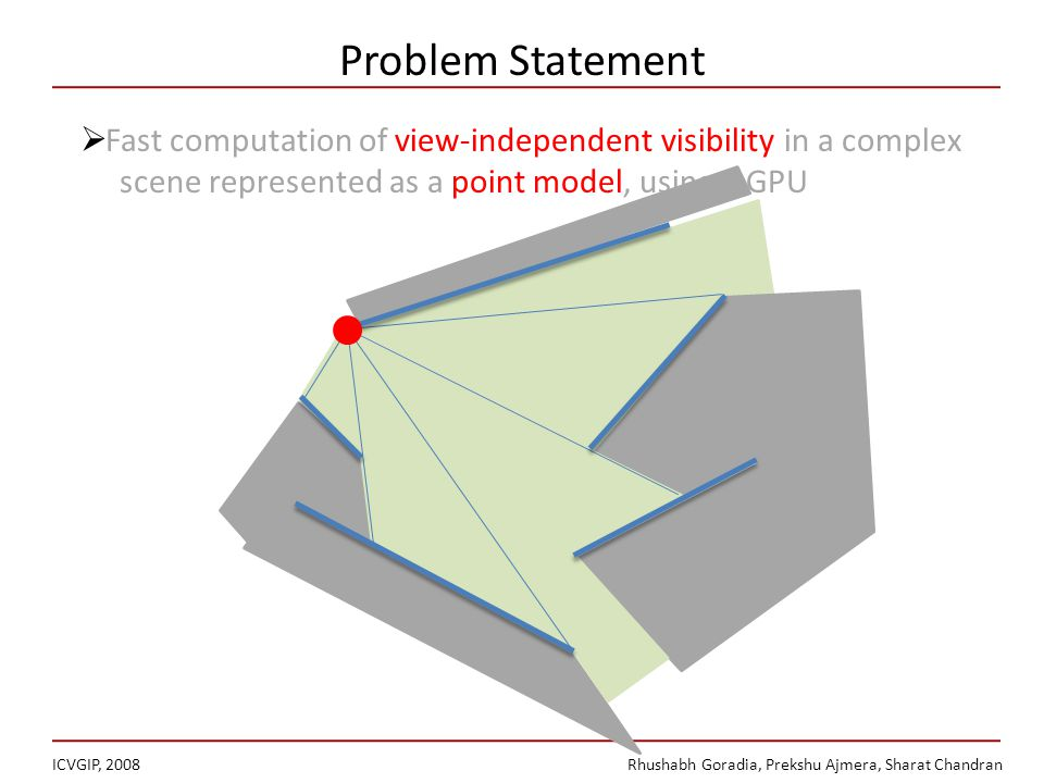 Problem Statement ICVGIP, 2008Rhushabh Goradia, Prekshu Ajmera, Sharat Chandran Fast computation of view-independent visibility in a complex scene represented as a point model, using a GPU