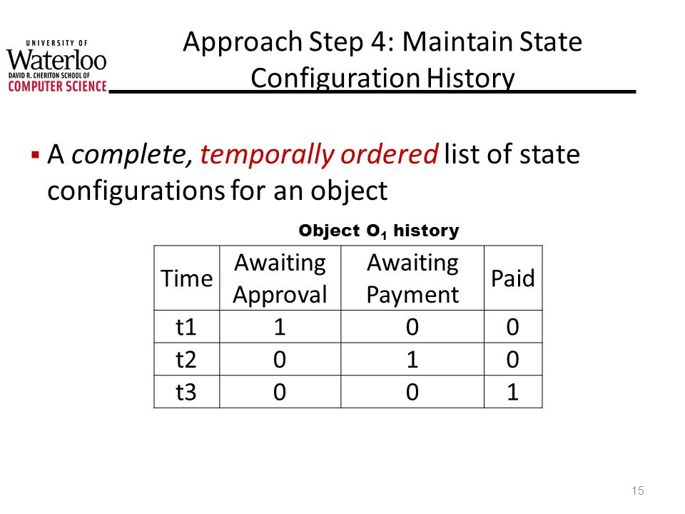 Approach Step 4: Maintain State Configuration History A complete, temporally ordered list of state configurations for an object 15 Time Awaiting Approval Awaiting Payment Paid t1100 t2010 t3001 Object O 1 history