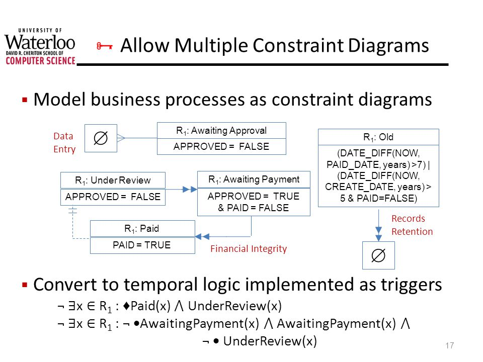Allow Multiple Constraint Diagrams Model business processes as constraint diagrams Convert to temporal logic implemented as triggers ¬ x R 1 : Paid(x) UnderReview(x) ¬ x R 1 : ¬ AwaitingPayment(x) AwaitingPayment(x) ¬ UnderReview(x) 17 R 1 : Awaiting Approval APPROVED = FALSE R 1 : Old (DATE_DIFF(NOW, PAID_DATE, years) >7) | (DATE_DIFF(NOW, CREATE_DATE, years) > 5 & PAID=FALSE) R 1 : Under Review APPROVED = FALSE R 1 : Awaiting Payment APPROVED = TRUE & PAID = FALSE R 1 : Paid PAID = TRUE Data Entry Financial Integrity Records Retention