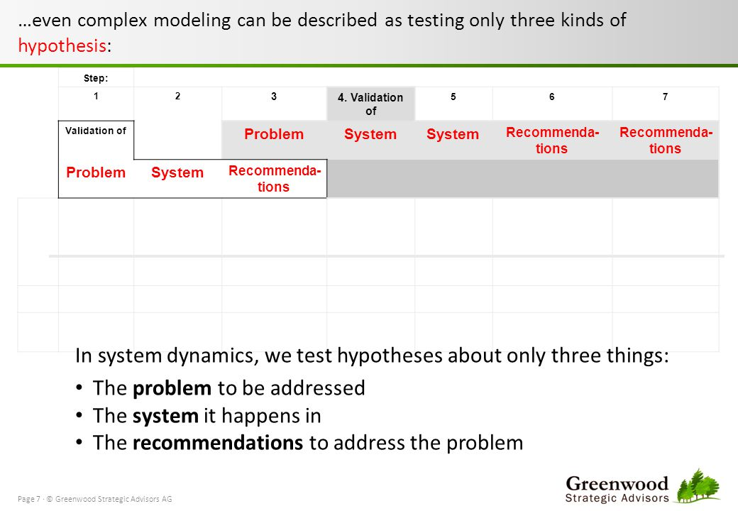 …even complex modeling can be described as testing only three kinds of hypothesis: Step: 12 3 4.