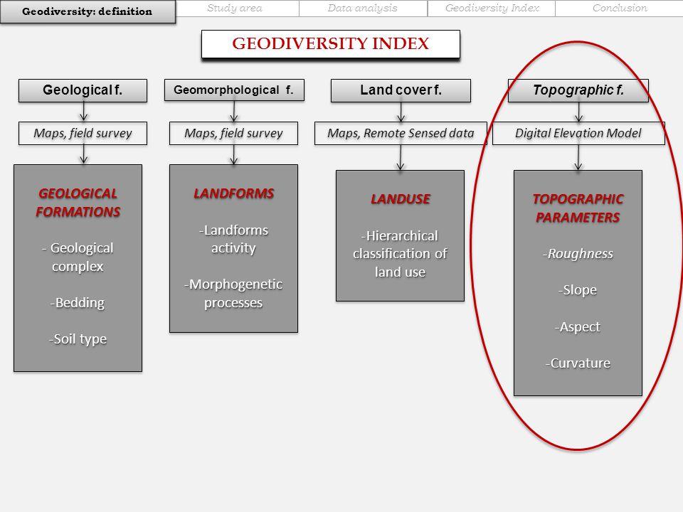 Geological f. GEODIVERSITY INDEX Maps, field survey Geomorphological f.