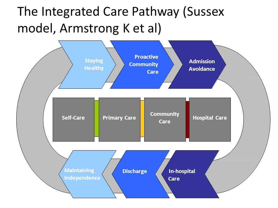 The Integrated Care Pathway (Sussex model, Armstrong K et al) Self-CareHospital CarePrimary Care Staying Healthy Proactive Community Care Admission Av