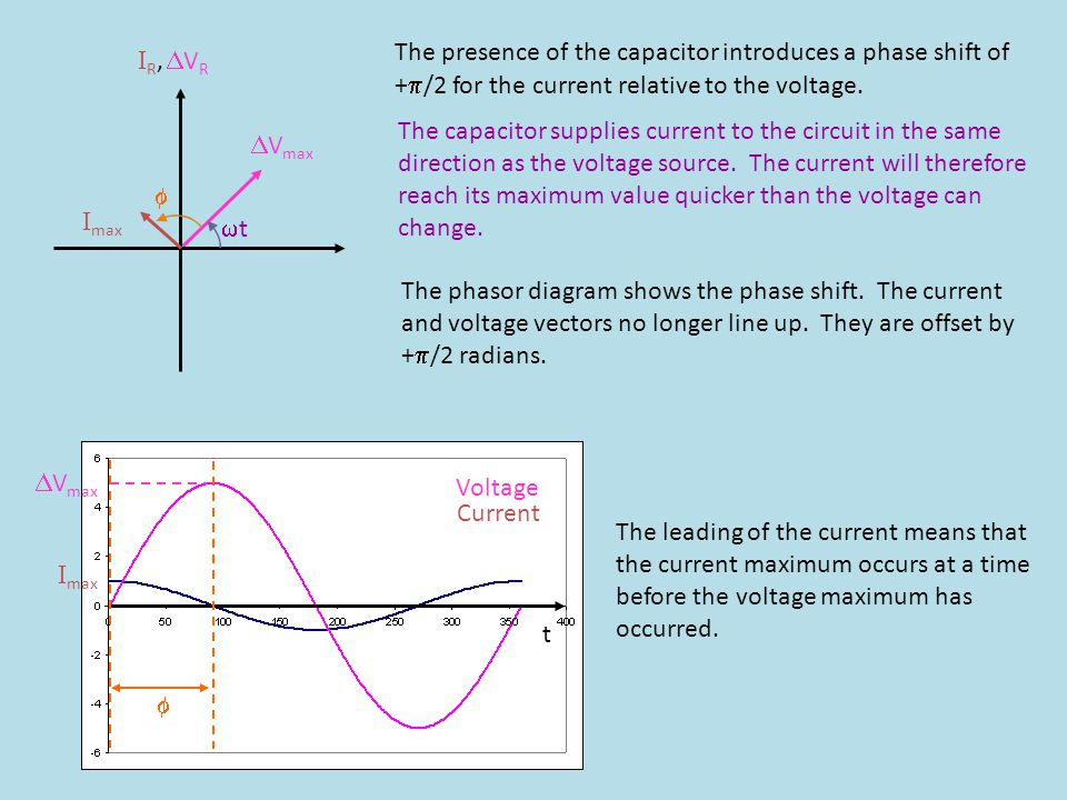 I R, V R I max V max t Voltage Current t I max V max The presence of the capacitor introduces a phase shift of + /2 for the current relative to the vo