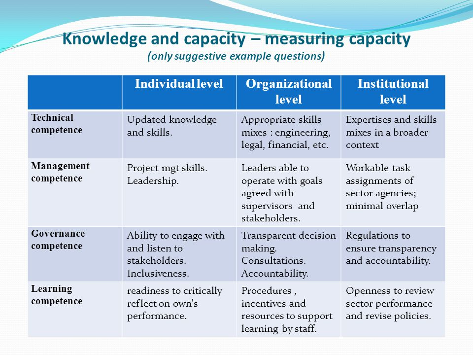 Knowledge and capacity – measuring capacity (only suggestive example questions) Individual levelOrganizational level Institutional level Technical competence Updated knowledge and skills.