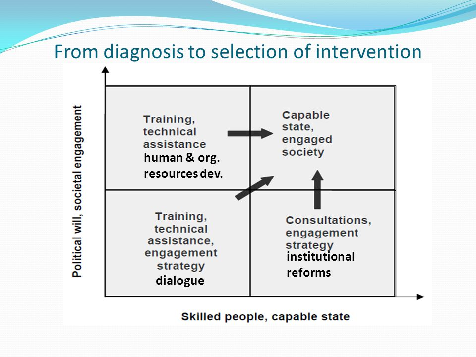 From diagnosis to selection of intervention institutional reforms human & org.