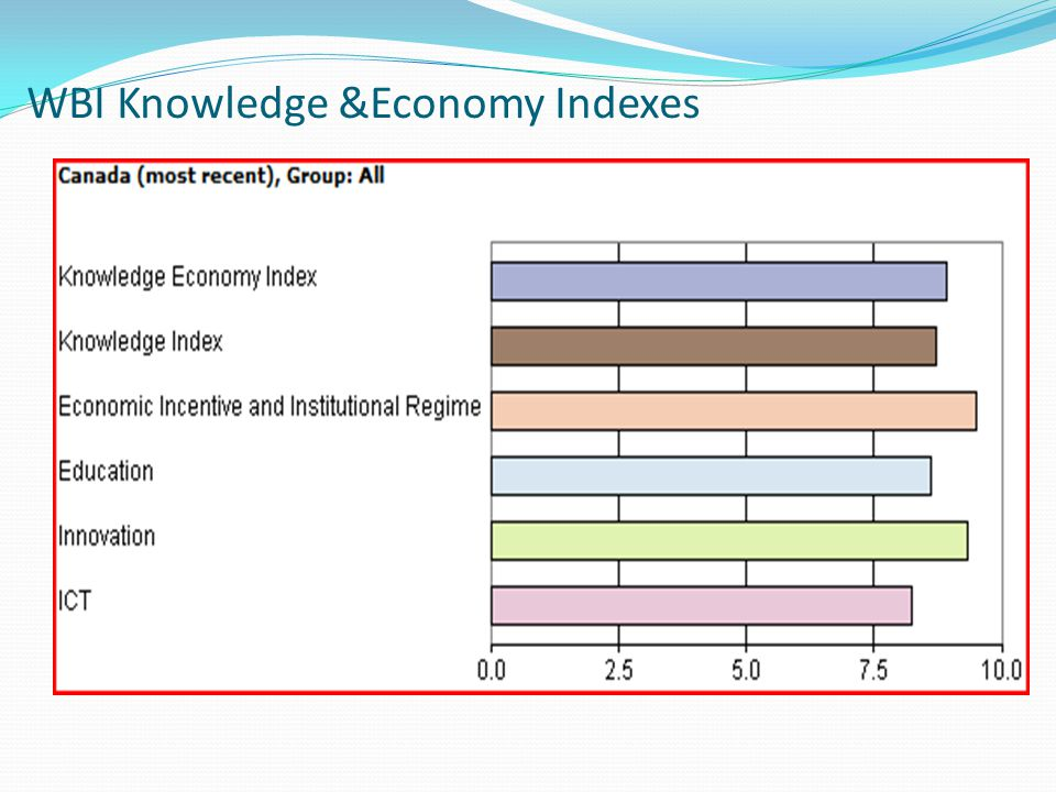 WBI Knowledge &Economy Indexes