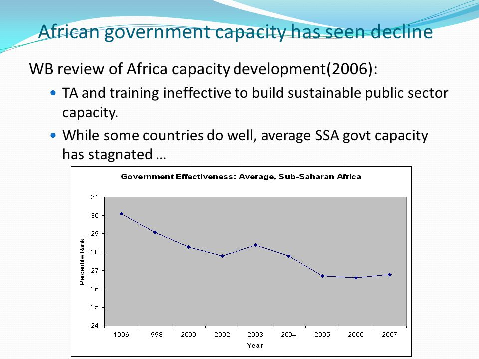 African government capacity has seen decline WB review of Africa capacity development(2006): TA and training ineffective to build sustainable public sector capacity.