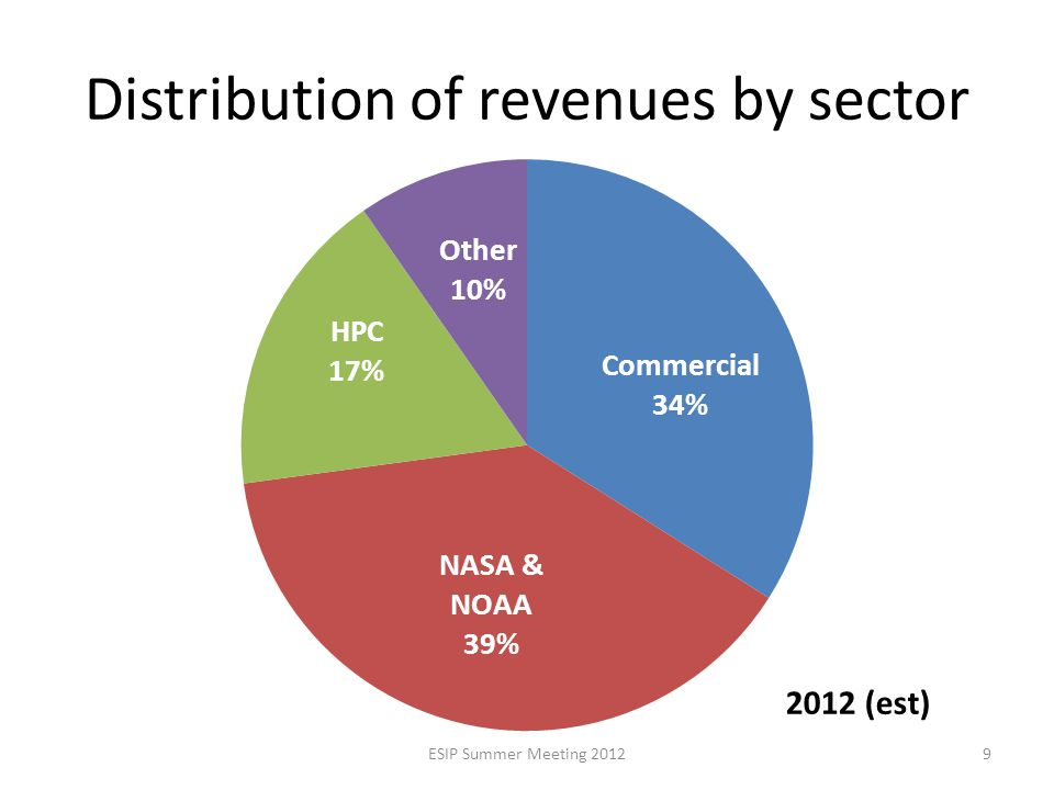 Distribution of revenues by sector 9ESIP Summer Meeting 2012