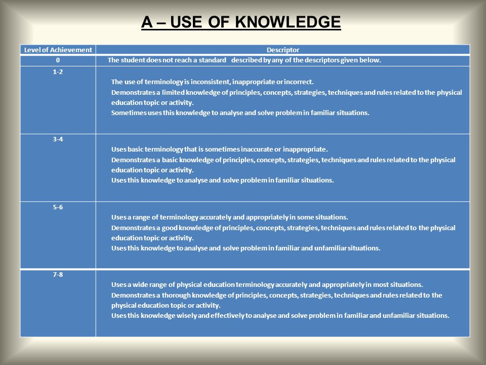 Level of AchievementDescriptor 0The student does not reach a standard described by any of the descriptors given below. 1-2 The use of terminology is i