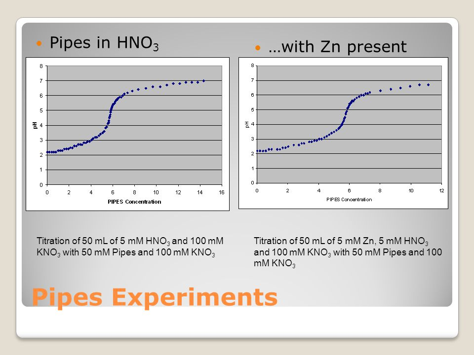 Pipes Experiments Pipes in HNO 3 …with Zn present Titration of 50 mL of 5 mM HNO 3 and 100 mM KNO 3 with 50 mM Pipes and 100 mM KNO 3 Titration of 50