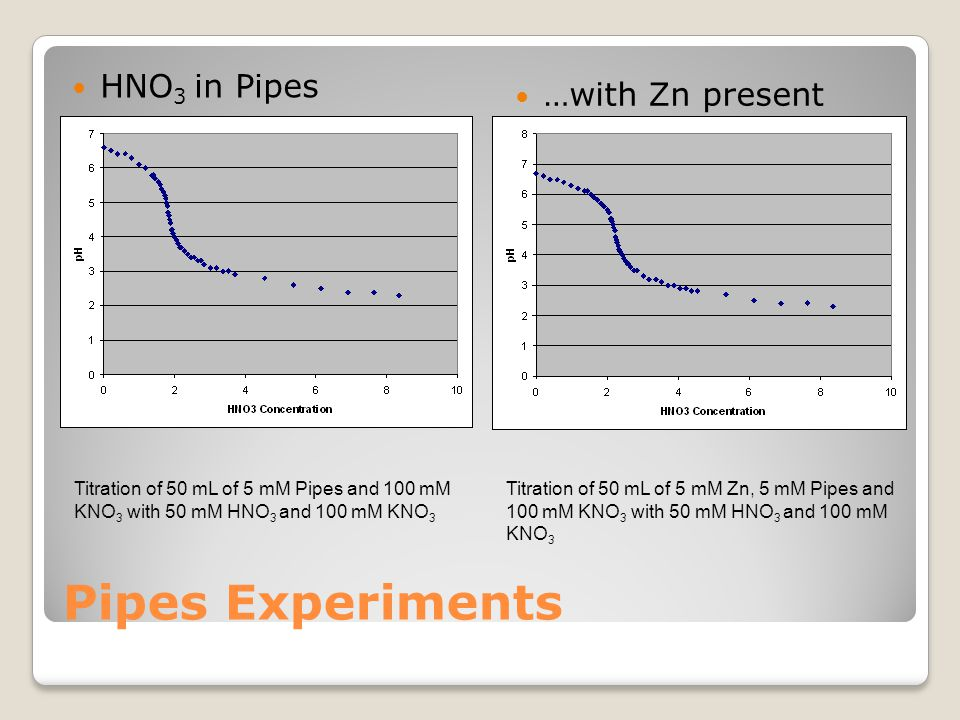 Pipes Experiments HNO 3 in Pipes …with Zn present Titration of 50 mL of 5 mM Pipes and 100 mM KNO 3 with 50 mM HNO 3 and 100 mM KNO 3 Titration of 50