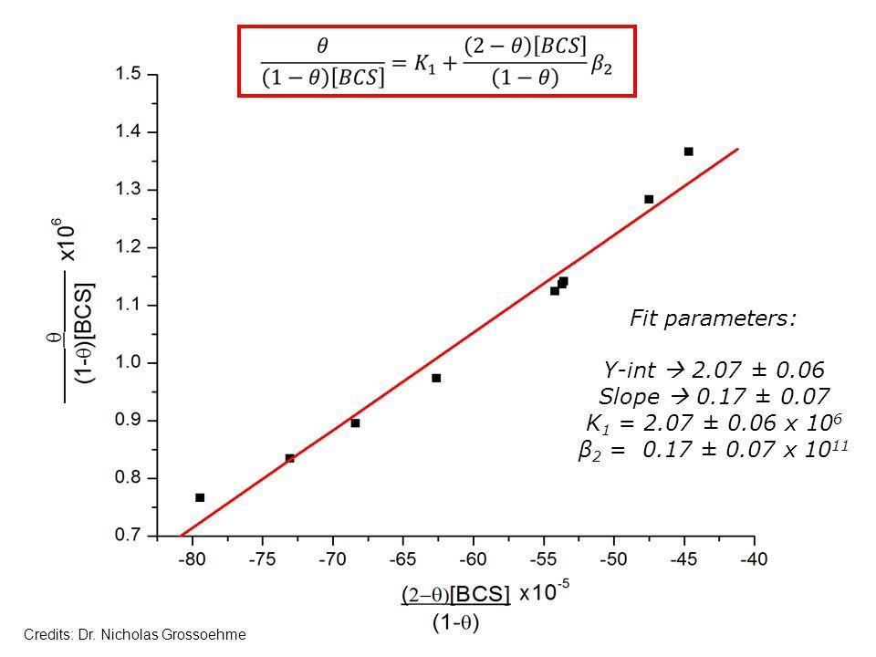 Fit Data Fit parameters: Y-int 2.07 ± 0.06 Slope 0.17 ± 0.07 K 1 = 2.07 ± 0.06 x 10 6 β 2 = 0.17 ± 0.07 x 10 11 Credits: Dr. Nicholas Grossoehme