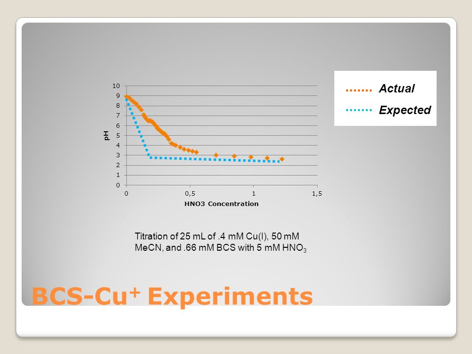 Actual Expected BCS-Cu + Experiments Titration of 25 mL of.4 mM Cu(I), 50 mM MeCN, and.66 mM BCS with 5 mM HNO 3