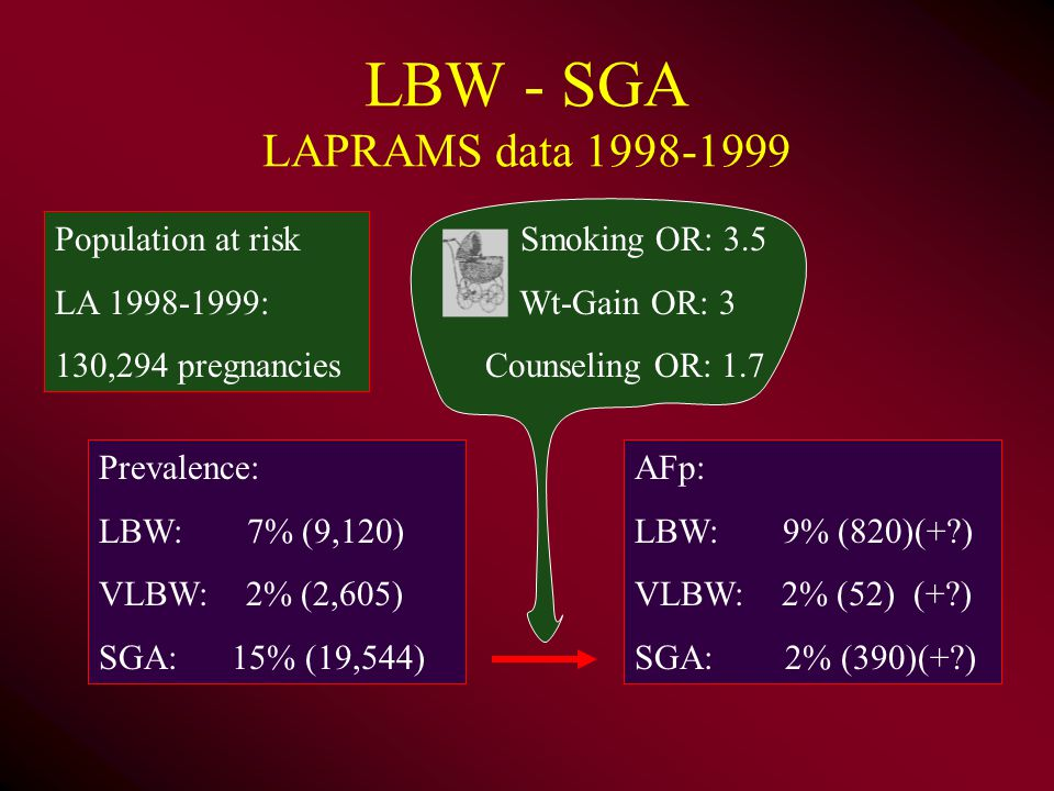 LBW - SGA LAPRAMS data Population at risk LA : 130,294 pregnancies Smoking OR: 3.5 Wt-Gain OR: 3 Counseling OR: 1.7 Prevalence: LBW: 7% (9,120) VLBW: 2% (2,605) SGA: 15% (19,544) AFp: LBW: 9% (820)(+ ) VLBW: 2% (52) (+ ) SGA: 2% (390)(+ )