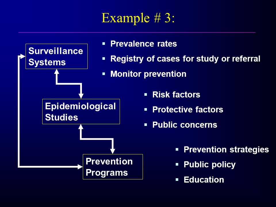 Surveillance Systems Epidemiological Studies Prevention Programs Risk factors Protective factors Public concerns Prevention strategies Public policy Education Prevalence rates Registry of cases for study or referral Monitor prevention Example # 3: