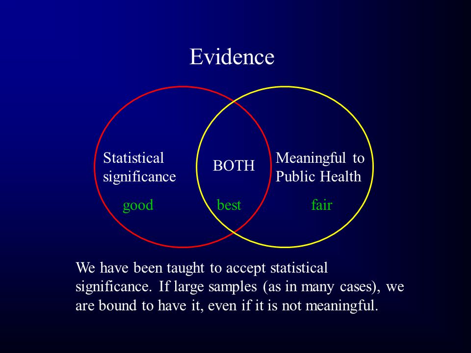 Evidence Statistical significance Meaningful to Public Health BOTH goodbestfair We have been taught to accept statistical significance.