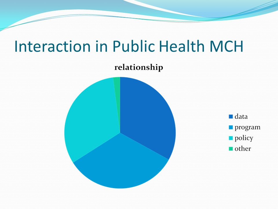 Interaction in Public Health MCH