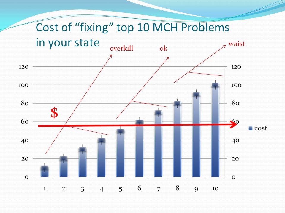 Cost of fixing top 10 MCH Problems in your state $ overkill waist ok