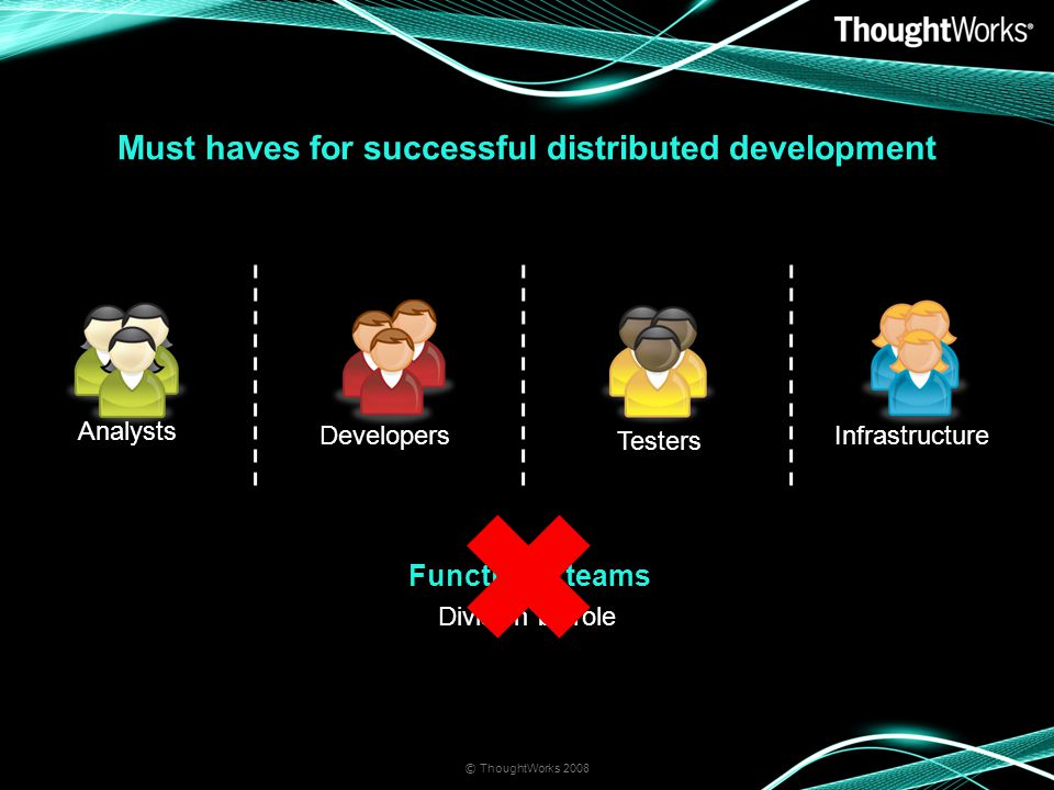 Division by role Functional teams Must haves for successful distributed development © ThoughtWorks 2008 Analysts Developers Testers Infrastructure