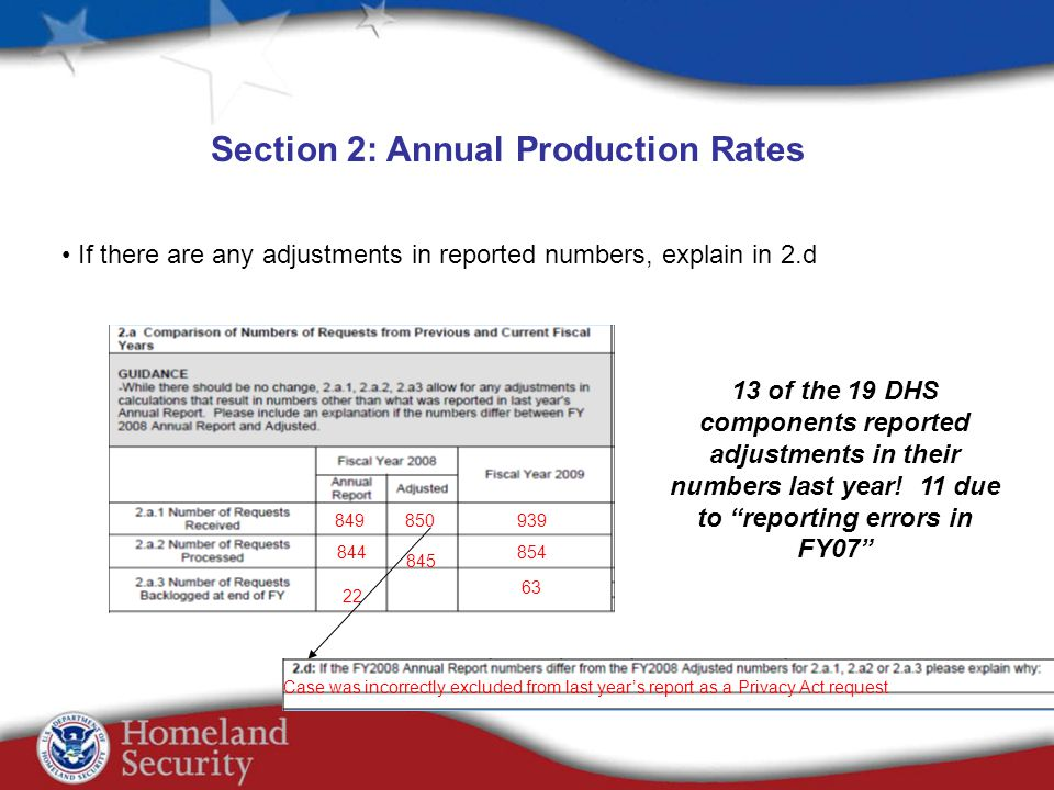 Section 2: Annual Production Rates If there are any adjustments in reported numbers, explain in 2.d 849 844 22 939 854 63 850 Case was incorrectly excluded from last years report as a Privacy Act request 845 13 of the 19 DHS components reported adjustments in their numbers last year.
