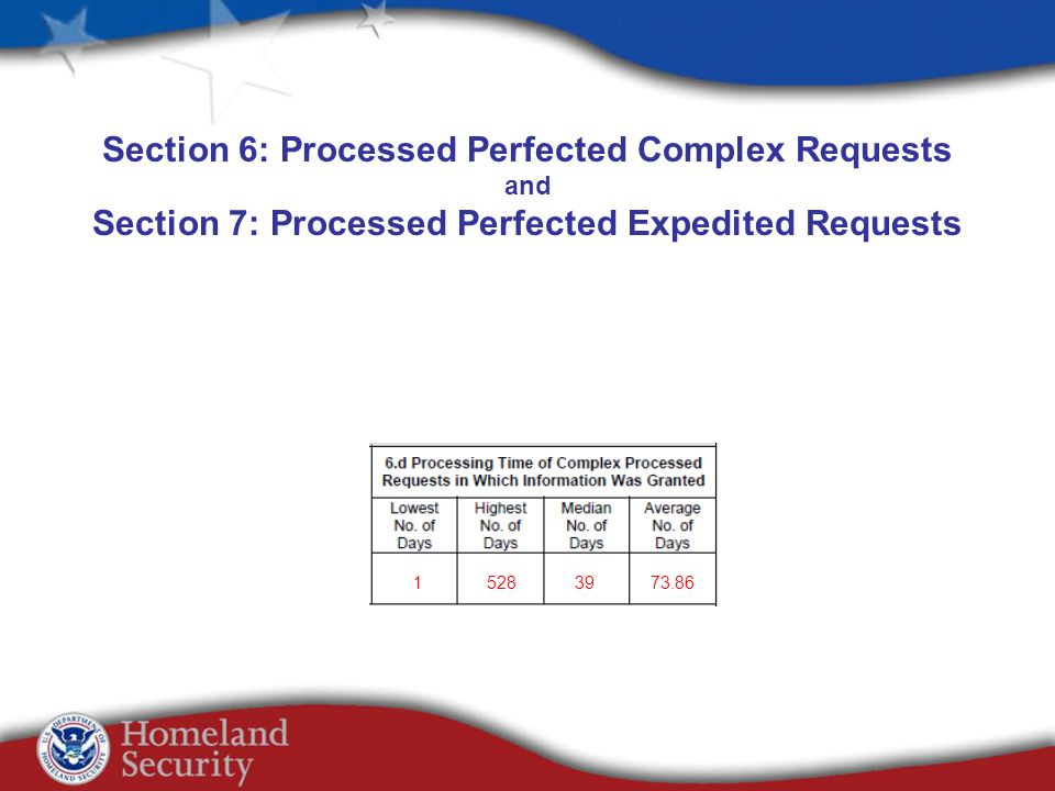 Section 6: Processed Perfected Complex Requests and Section 7: Processed Perfected Expedited Requests 15283973.86