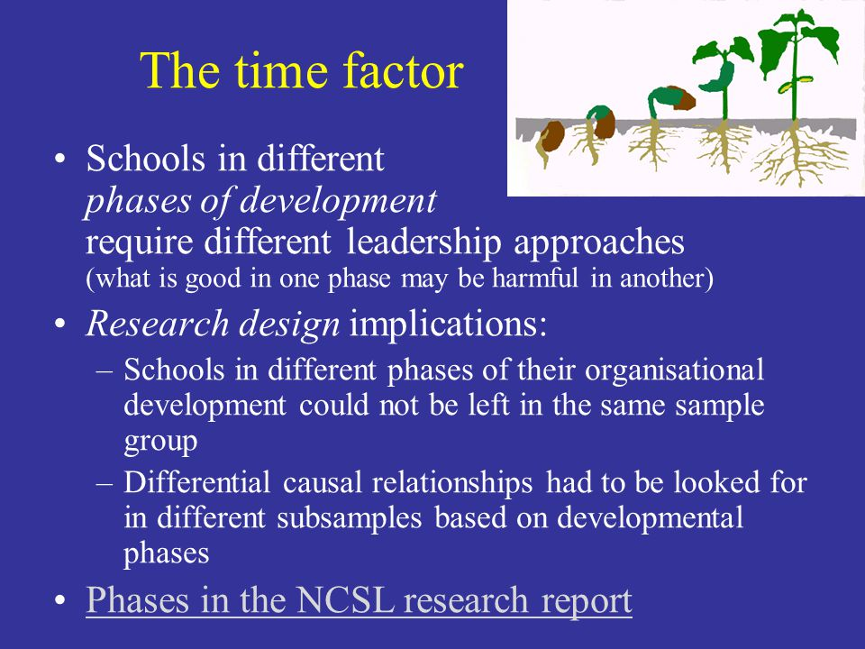 The time factor Schools in different phases of development require different leadership approaches (what is good in one phase may be harmful in another) Research design implications: –Schools in different phases of their organisational development could not be left in the same sample group –Differential causal relationships had to be looked for in different subsamples based on developmental phases Phases in the NCSL research report