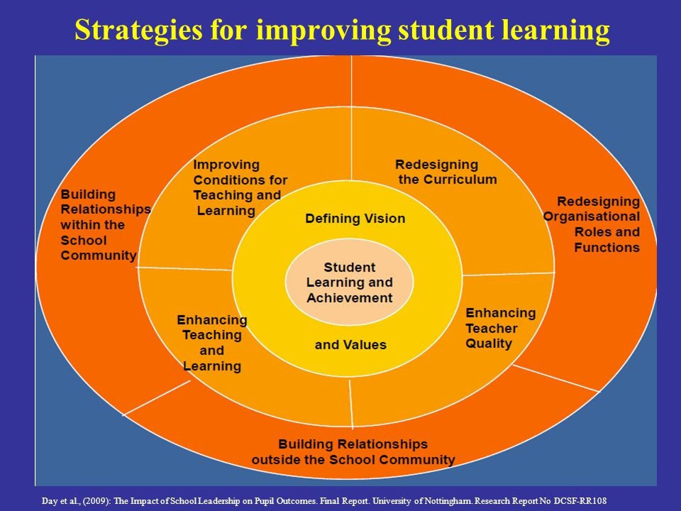 Strategies for improving student learning Day et al., (2009): The Impact of School Leadership on Pupil Outcomes.